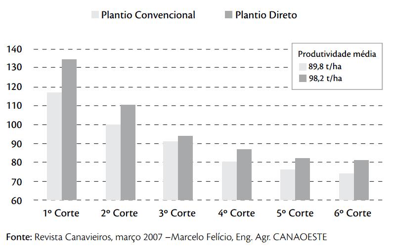 Produtividade da cana de 18 meses em Plantio Direto e Convencional