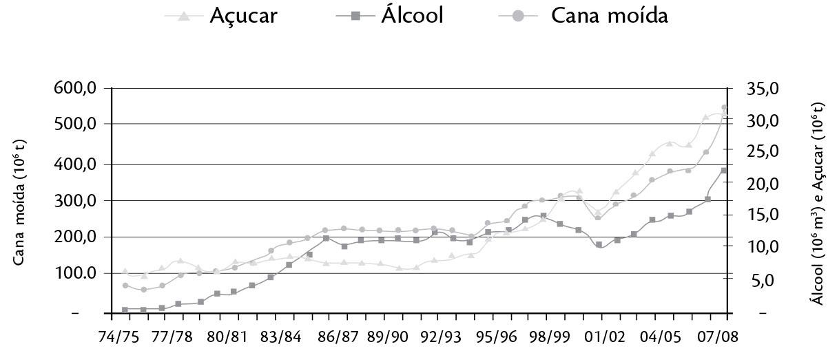 Evolução da produção brasileira de cana, açúcar e etanol.