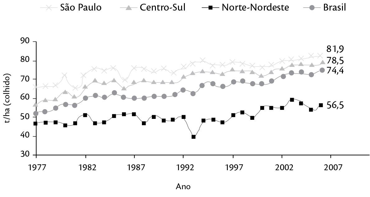 Evolução da produtividade regional de cana no Brasil