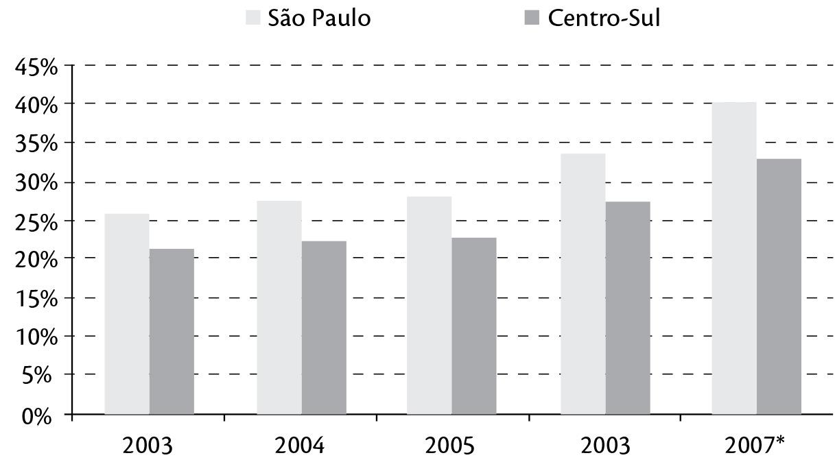 Evolução da colheita de cana sem queima prévia, cana crua, em São Paulo e Centro-Sul.