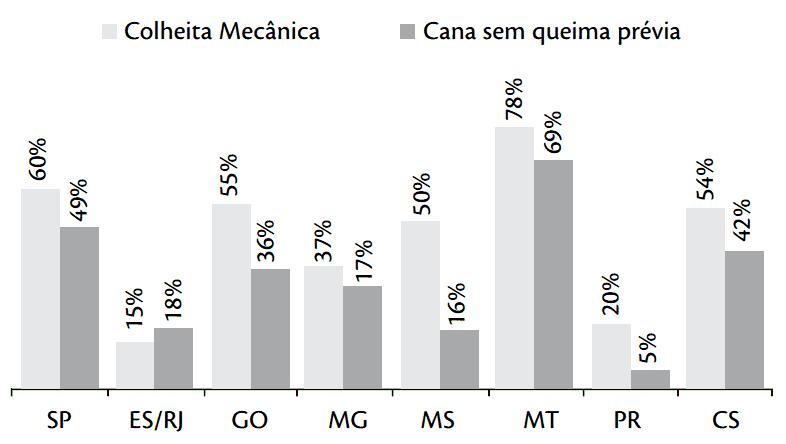 Colheita mecânica e colheita de cana sem queima prévia - Safra 2008/09 – dados até junho/2008