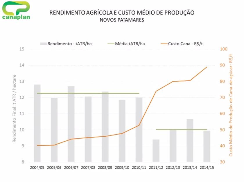 9rendimento-agricola-custo-medio-producao