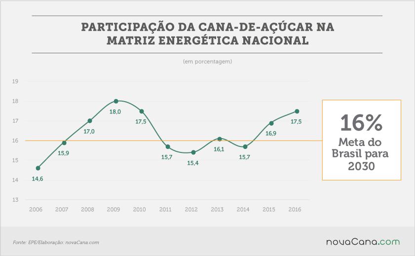 20170707 EPE participação da cana na matriz energetica nacional