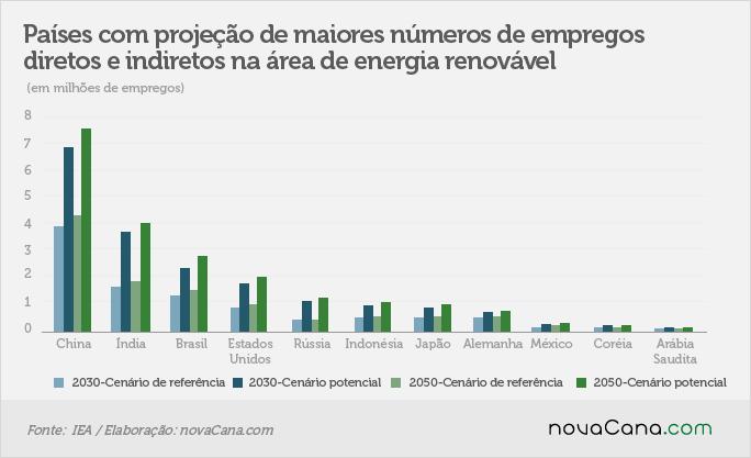 irena-renovaveis- 270417-empregos- paises