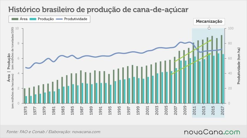 20171122 CTBE evolucao produtividade